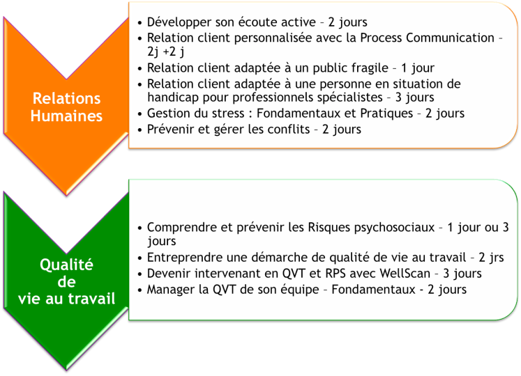 Formations PPCM R QVT